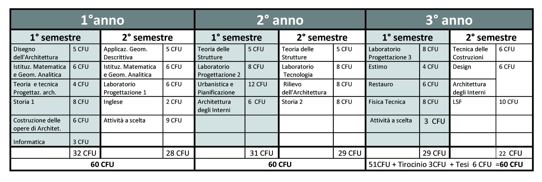 Calendario Tesi Unifi Architettura.Didattica